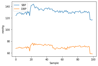 SBP and DBP comparison.