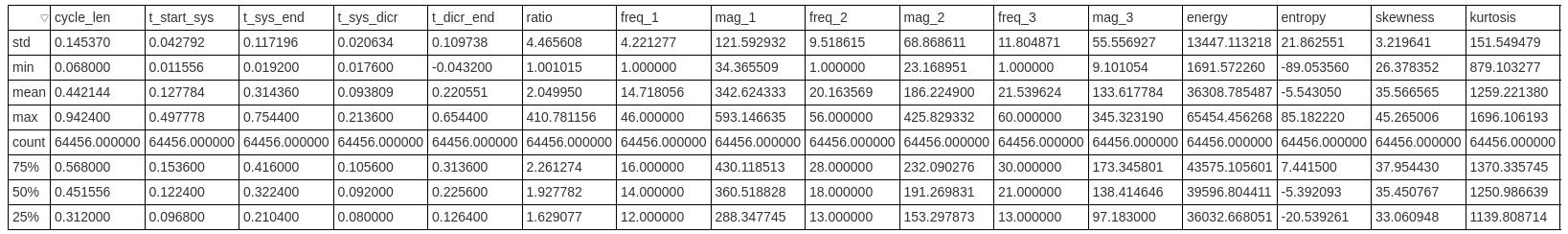 Dataframe information.